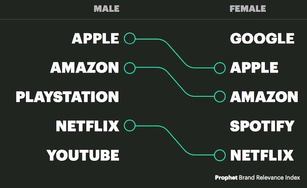 brands by gender